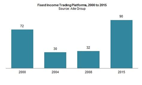 What is Fixed Income Trading? - Definition Meaning Example